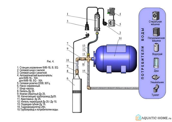 Давление в гидробаке системы отопления