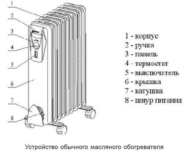 Ремонт масляных радиаторов своими руками: причины неисправности и способы их устранения