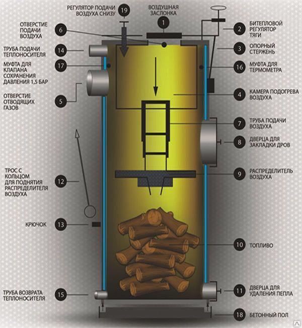 Котёл длительного горения на дровах stropuva s-15 - купить в перми в магазине дом котлов, цена на котел вертикального горения стропува на дровах - пермь. описание, характеристики, отзывы и фото.