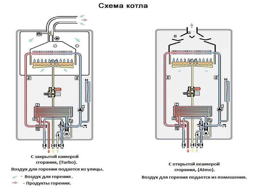 Что такое одноконтурный газовый котел. преимущества и недостатки