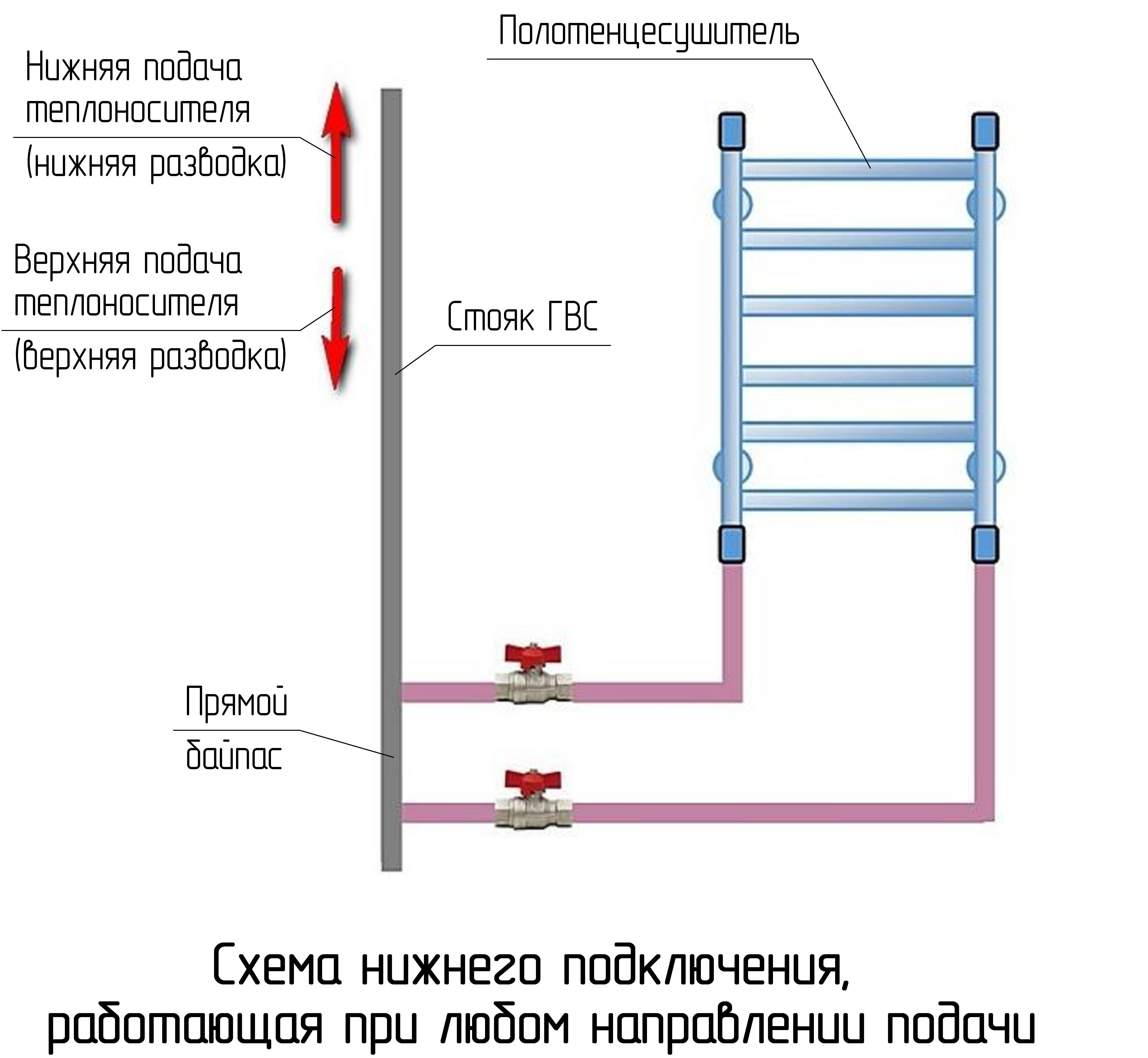 Крепление полотенцесушителя к стене: виды крепления и монтаж (инструкция)