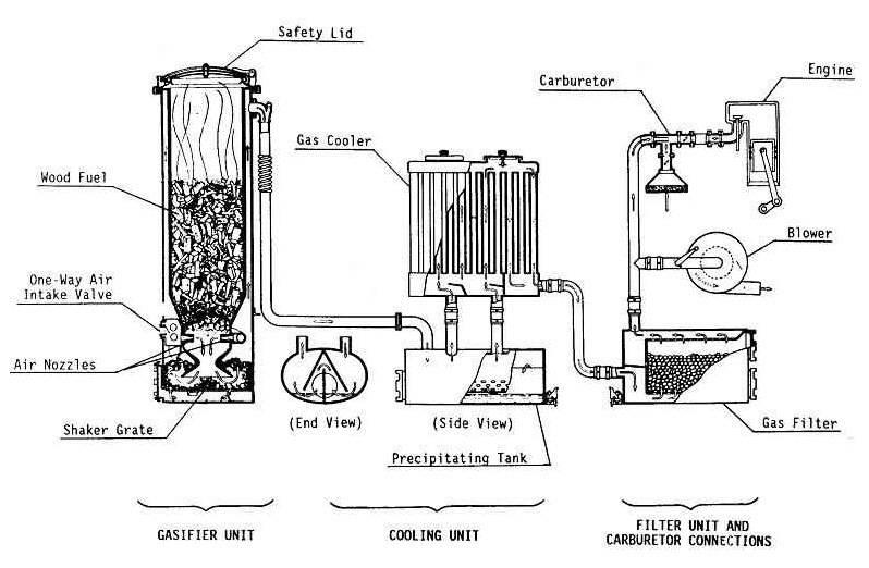Газогенераторная печь: схема и принцип работы, сборка и установка своими руками