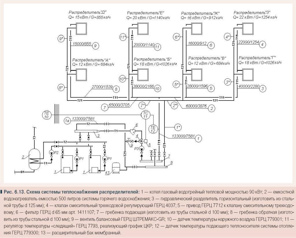 Какой диаметр трубы для отопления подобрать: правила расчета и особенности выбора