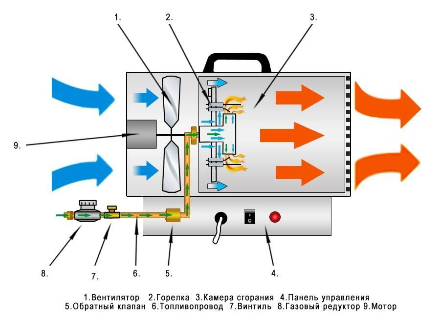 Тепловые пушки (49 фото): как выбрать модель 220 в, 3 квт и другой мощности? водяные и пушки на отработанном масле для обогрева, ремонт и отзывы