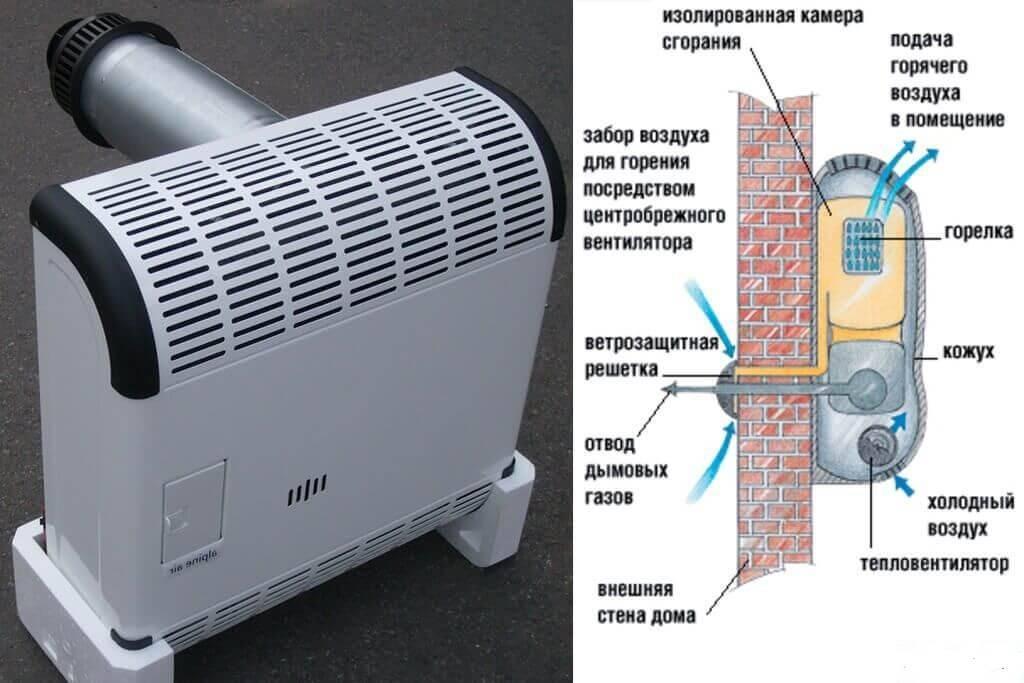 Газовый конвектор своими руками: шаги установки приборов заводского производства + сборка самоделок