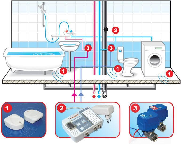 Защита от протечек воды своими руками: устройство системы, особенности, фото и видео
