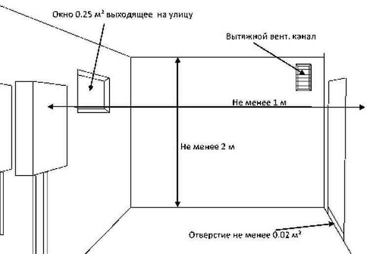 Установка газового котла своими руками: требования, схема, монтаж