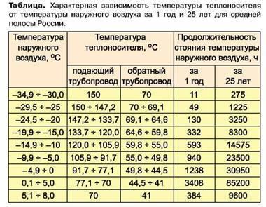 Температура батарей и отопления в квартире — нормативы 2020 года