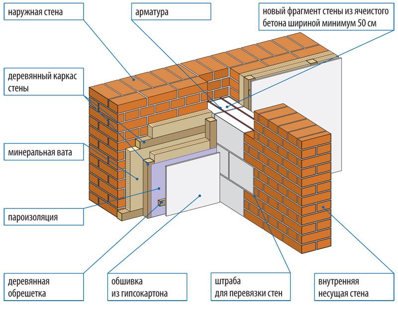 Нужно ли утеплять стены