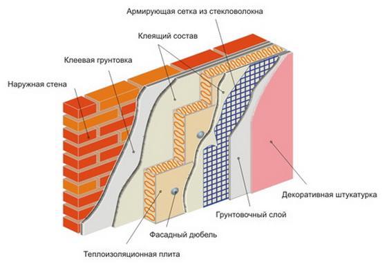 Пеноплекс в строительстве применение для пола, стен, потолка