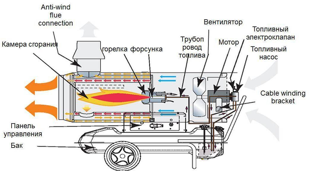 Чудо-печь на солярке: достоинства и недостатки, принцип работы на жидком топливе, отопление дачи и дома