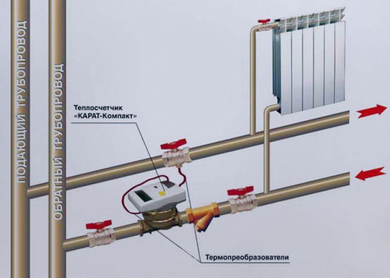 Счётчики на отопление: виды и особенности, как установить и использовать