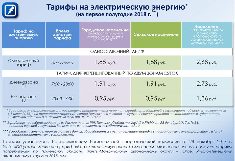 Тарифы на электроэнергию: зональные тарифы, принцип действия и особенности использования