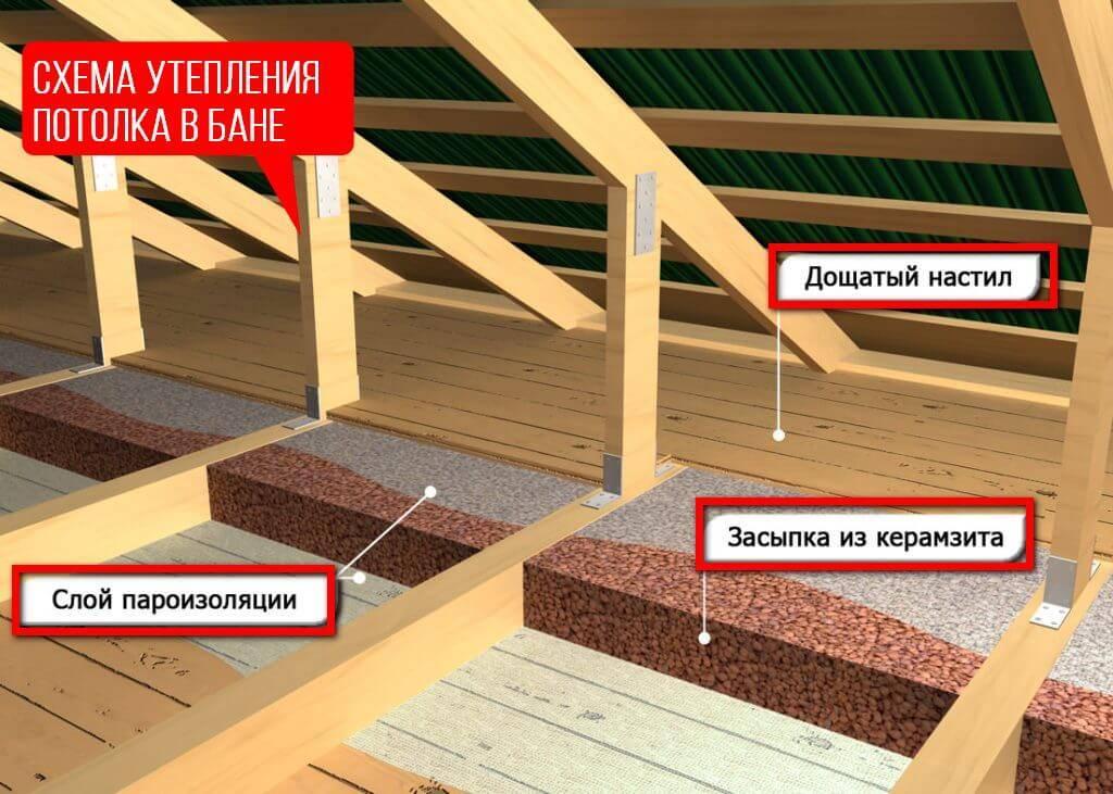 Как утеплить чердак керамзитом: плюсы и минусы, толщина слоя, как поднять, отзывы