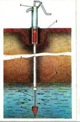 Что это - абиссинская скважина? плюсы и минусы