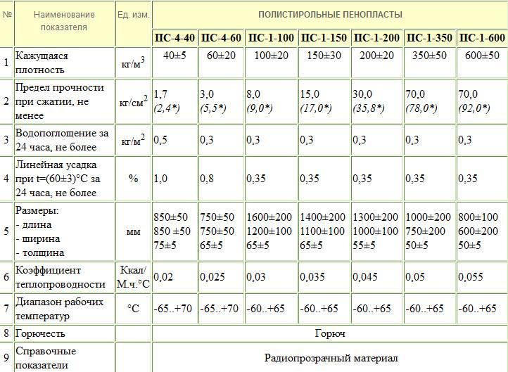 Плиты теплоизоляционные из пенопласта ПСБ-С-35