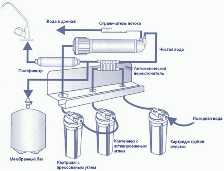 Как работает обратный осмос - устройство и принцип действия