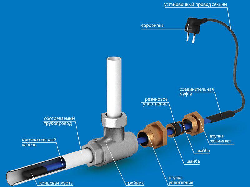 Как подключить греющий кабель: инструкция и схемы
