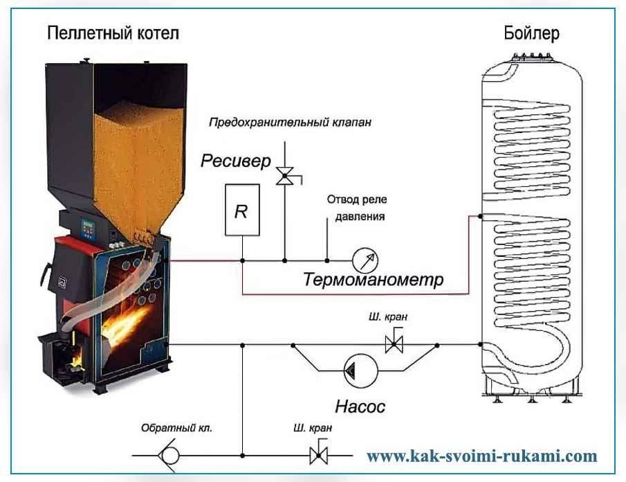 Индукционный котел отопления - правда и вымыслы