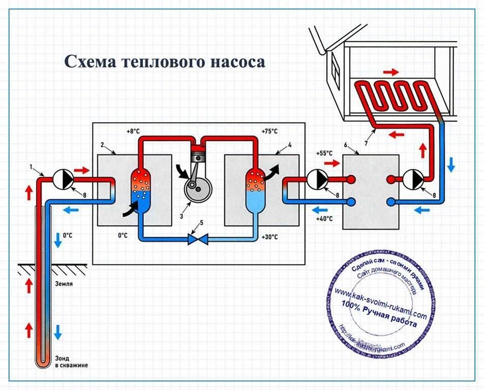 Устройство и изготовление своими руками теплового насоса воздух-вода