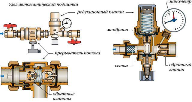 Клапан подпитки системы отопления - выбираем подпиточный клапан для со