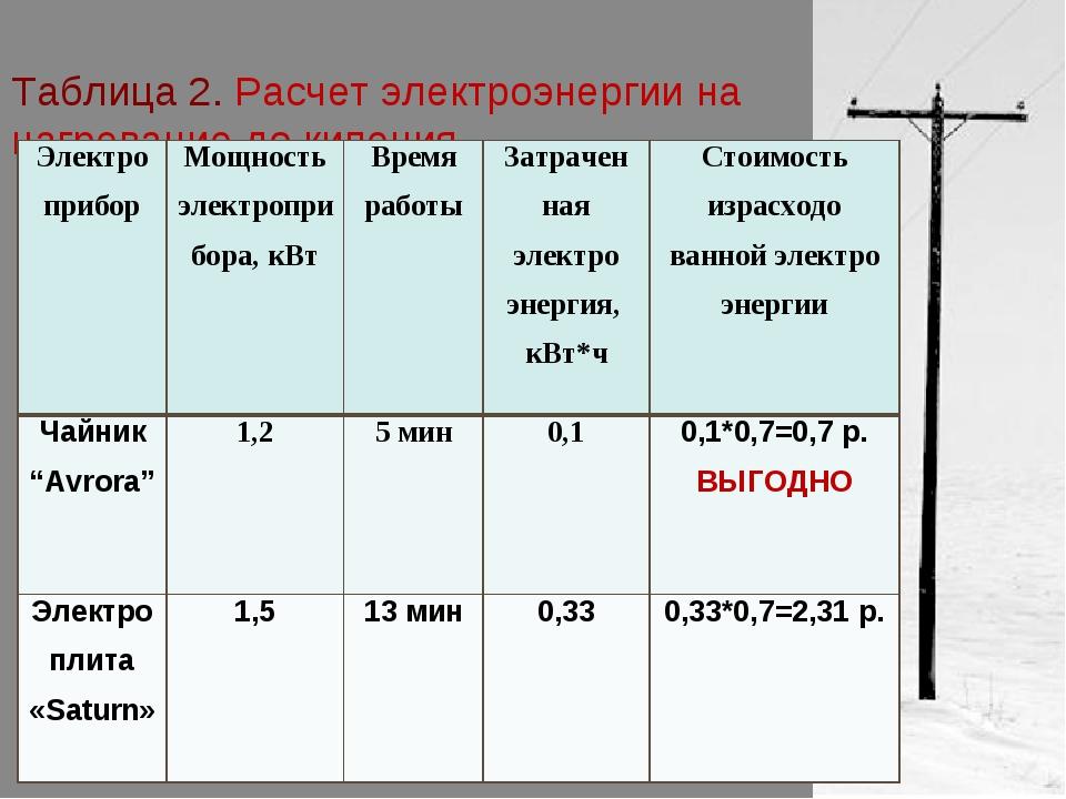 Тарифы на электроэнергию для юридических лиц: правила расчета