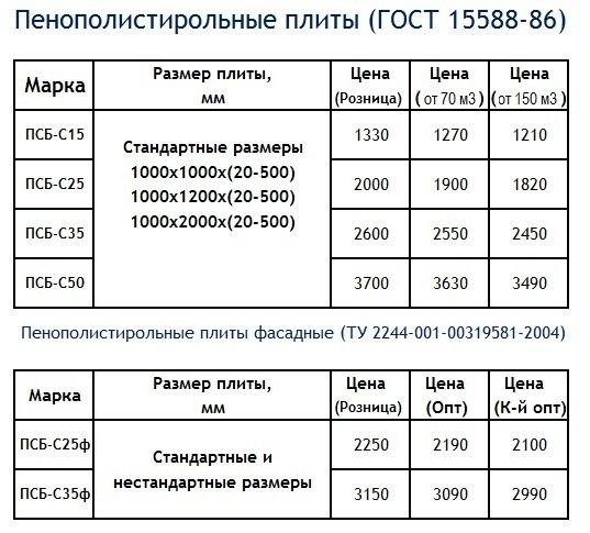 Теплопроводность пенопласта от 50 мм до 150 мм: считаем теплоизоляцию