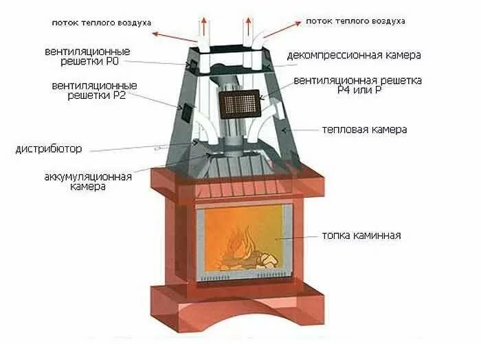 Дровяные металлические камины: основные виды, качество, практика установки