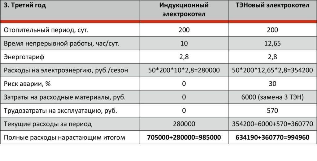 Электрокотел для отопления дома 150 квадратных метров: какой лучше выбрать, обзор самых экономичных моделей, их характеристик, потребления электроэнергии и цен, где их купить