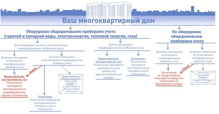 Общедомовые приборы учета (одпу)