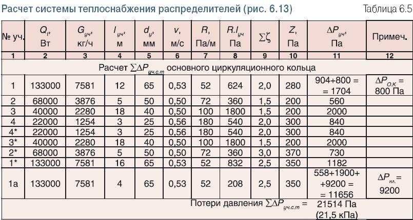 Как рассчитать температуру теплоносителя в системе отопления