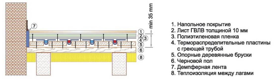 Как сделать деревянный пол в частном доме своими руками - инструкция