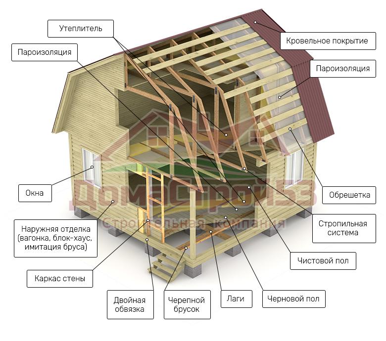 Снип каркасные дома: правила строительства и монтажа