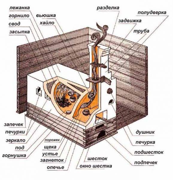 Трубчатые печи: конструкция и характеристики