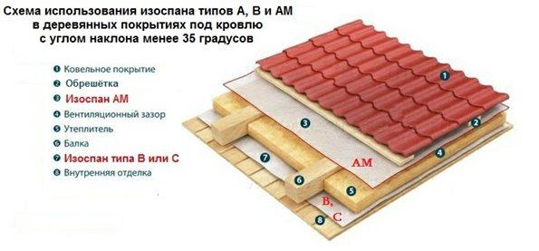 Пароизоляция изоспан: какой стороной укладывать, к утеплителю, инструкция по применению, технические характеристики, типы, устройство
