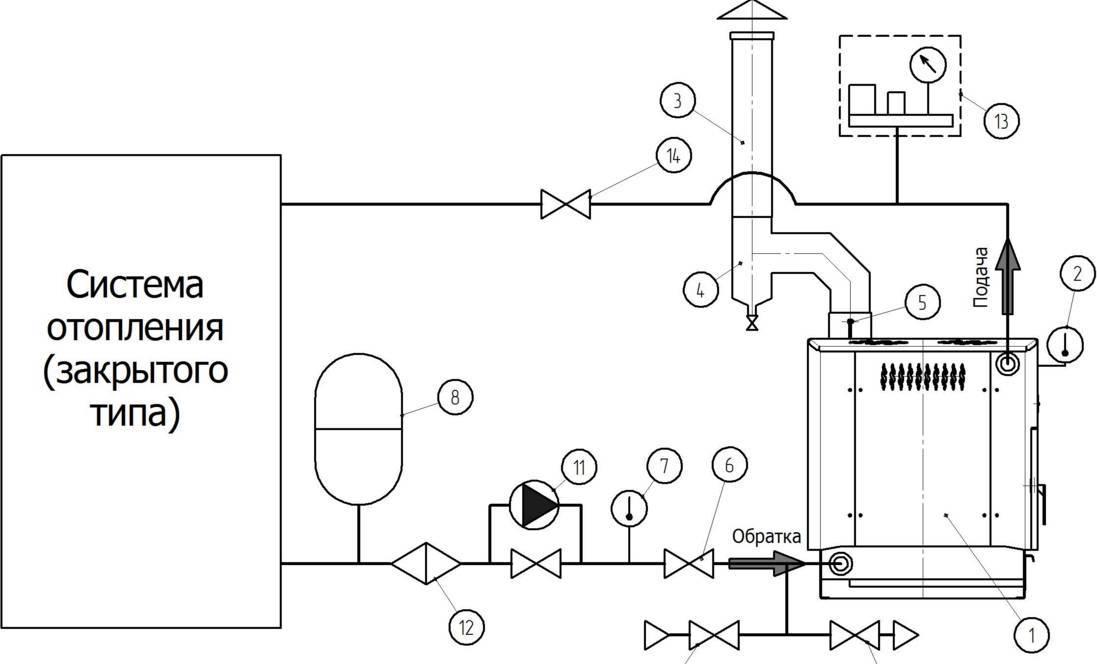 Открытая система отопления в частном доме: что это, фото схемы для такого типа, почему быстро закипает вода в расширительном баке
