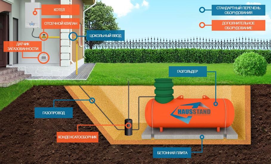 Газгольдер для частного дома: фото, видео, отзывы, цены на резервуары