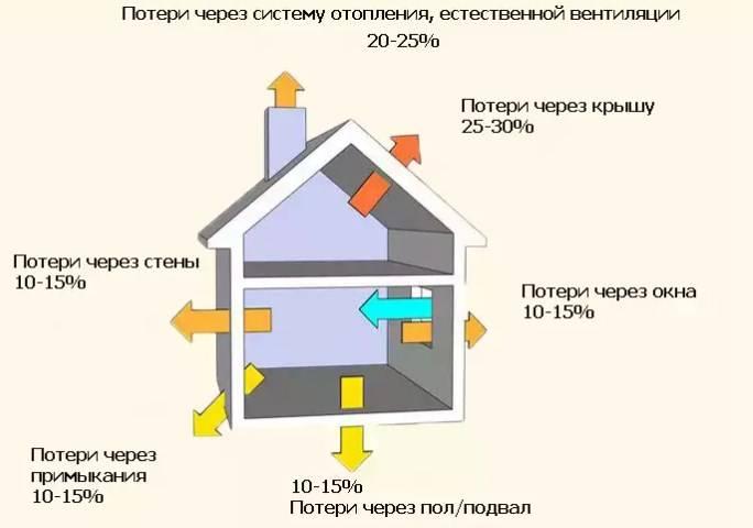 Расчет систем отопления (часть 2 -теплотехнический расчет здания)
