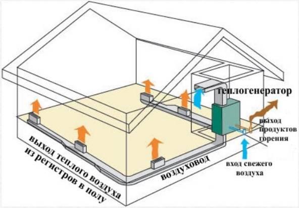 Система воздушного отопления для частного дома и коттеджа