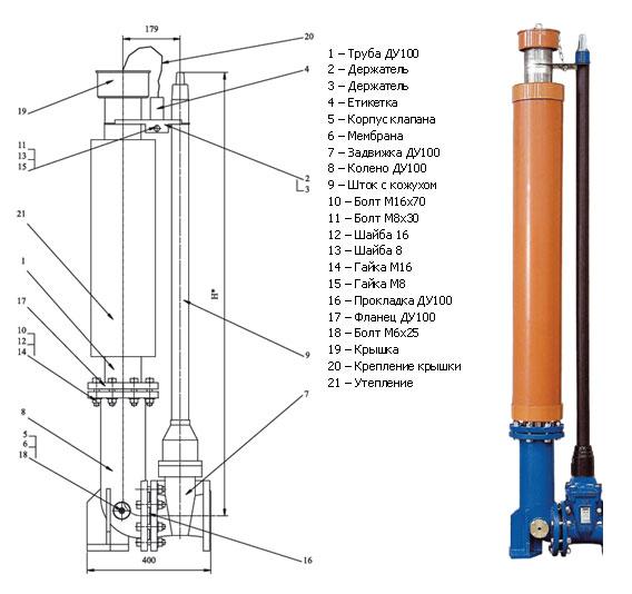 Пожарные гидранты (пг): подземный, надземный: устройство, ттх