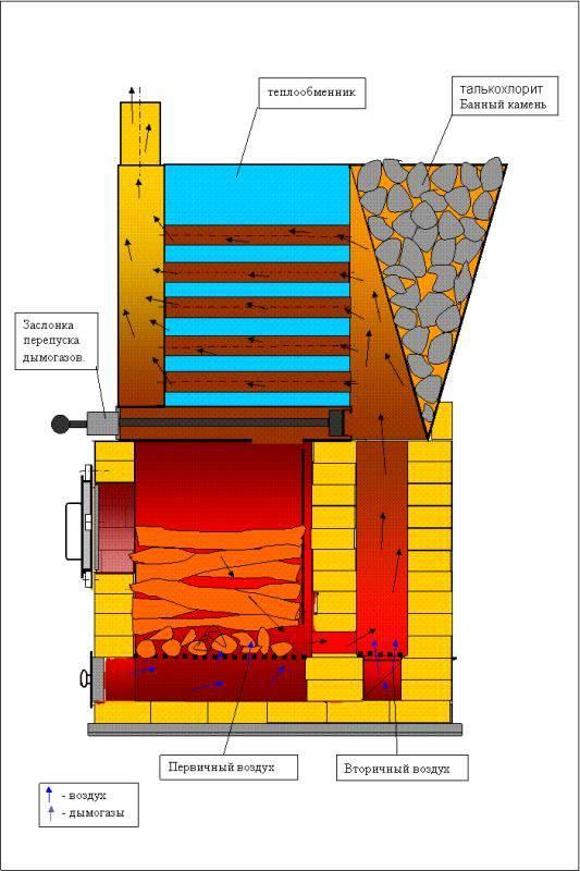 Пиролизная печь из кирпича своими руками: схема и инструкция по изготовлению