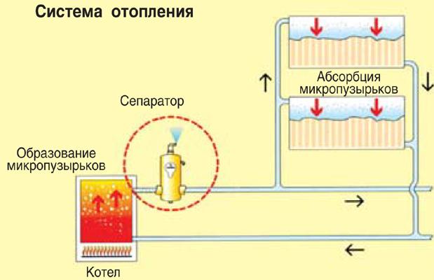 Как выгнать воздух из системы отопления – 17 фото с примерами и этапами работ