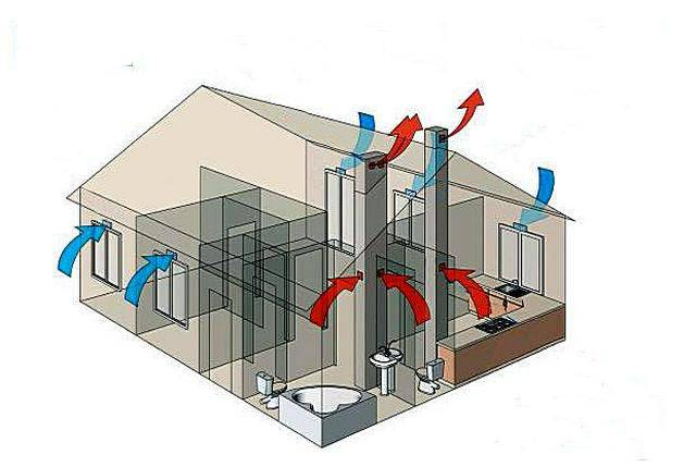 Кратность воздухообмена по снип: общие сведения, нормы для производственных и жилых помещений