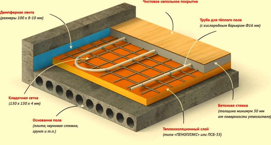 Водяной теплый пол как основное отопление дома | отопление дома и квартиры