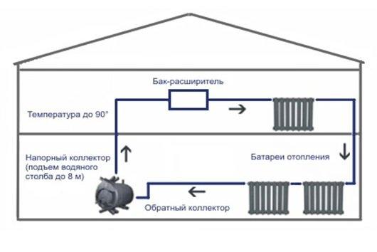 Как сделать отопление в гараже