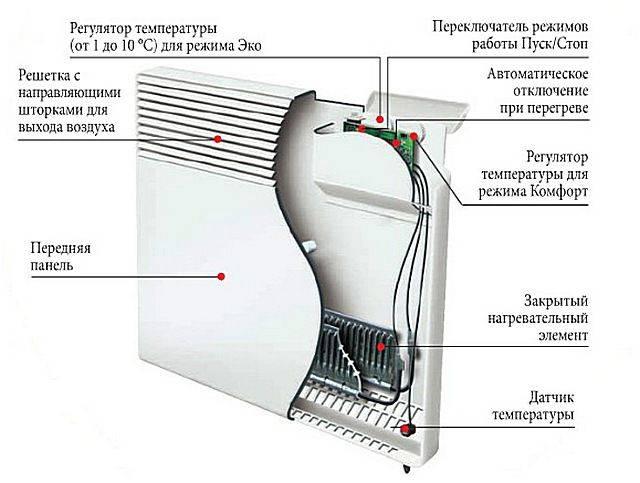 Выбираем электрический настенный конвектор с терморегулятором: рейтинг лучших по цене и качеству