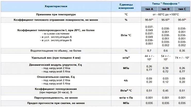 Пенофол фольгированный технические характеристики и рекомендации по применению