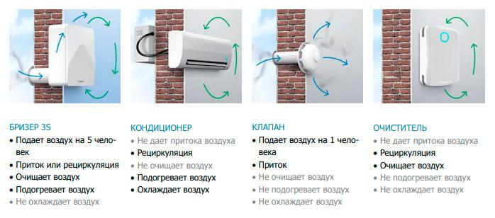 Установка приточной вентиляции с фильтрацией воздуха в квартире