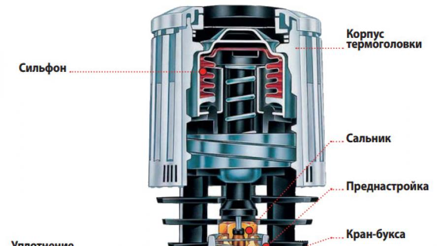 Терморегулятор для радиатора отопления: принцип работы, способ установки и настройки