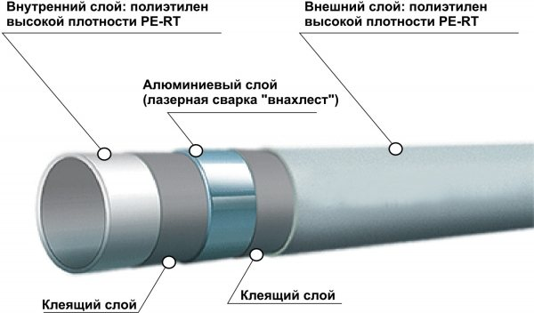 Металлополимерные трубы: 5 секретов производства и их применение